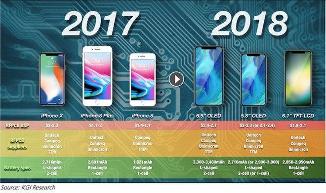 Новые аккумуляторы 2018