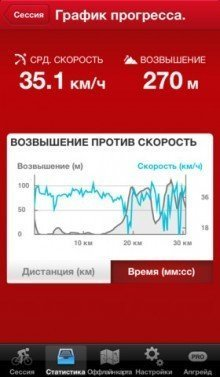 Runtastic Road Bike GPS Cycling Computer - для прогулок на велосипеде [Free]