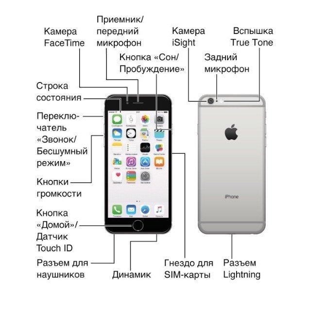 Телефон iphone инструкция