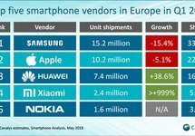 Small content 25969 36300 canalys smartphone sales chart l